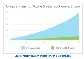 Azure Total Cost of Ownership