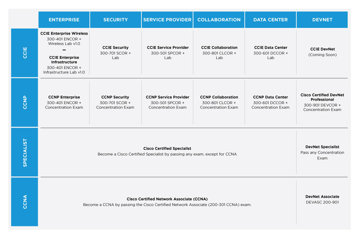 Current Cisco Certification Paths
