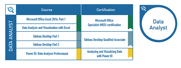 Data Analyst Certification Path