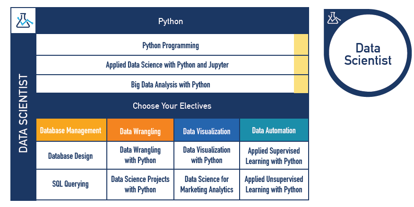 Data Scientist Certification Path