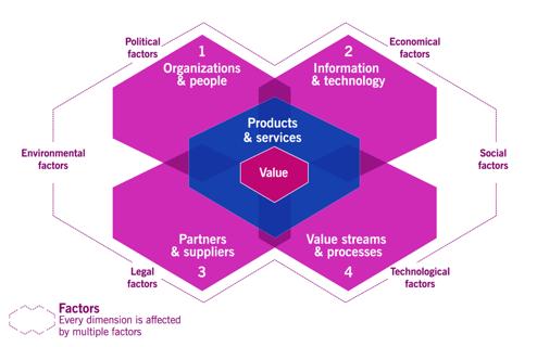 Critical Concepts - ITIL Factors