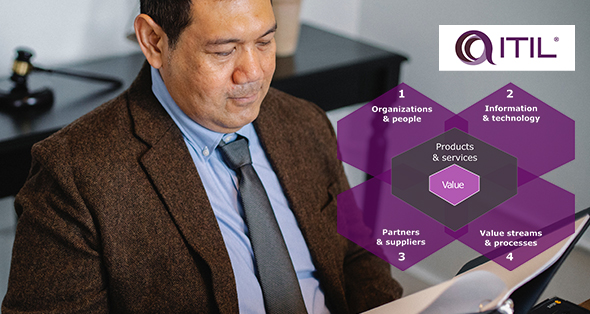 Improve Project Performance with ITIL
