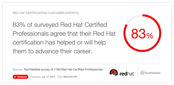 Sneak Peek at Free Red Hat Fundamentals Courses