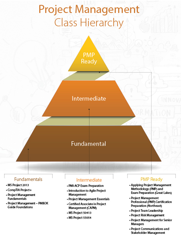 Project Management Class Hierarchy