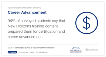 94% of students say new Horizons prepared them for certifications and career advancement