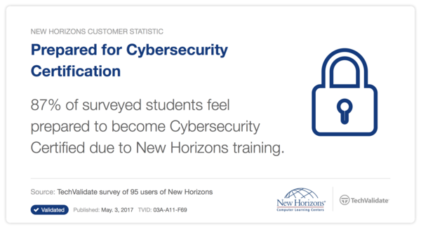 87 percent of students feel they were prepared for Cybersecurity certifications from New Horizons Training