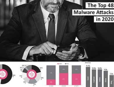 Top Malware in 2020