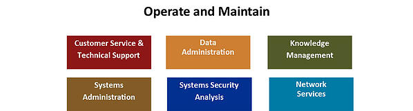 dod-directive-8140-operate-maintain