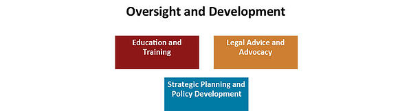dod-directive-8140-oversight-and-development