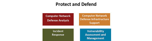 dod-directive-8140-protect-defend