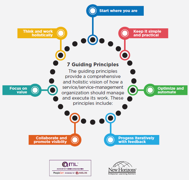 7 Guiding Principales of ITIL 4