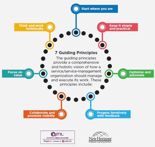 7 Guiding Principales of ITIL 4