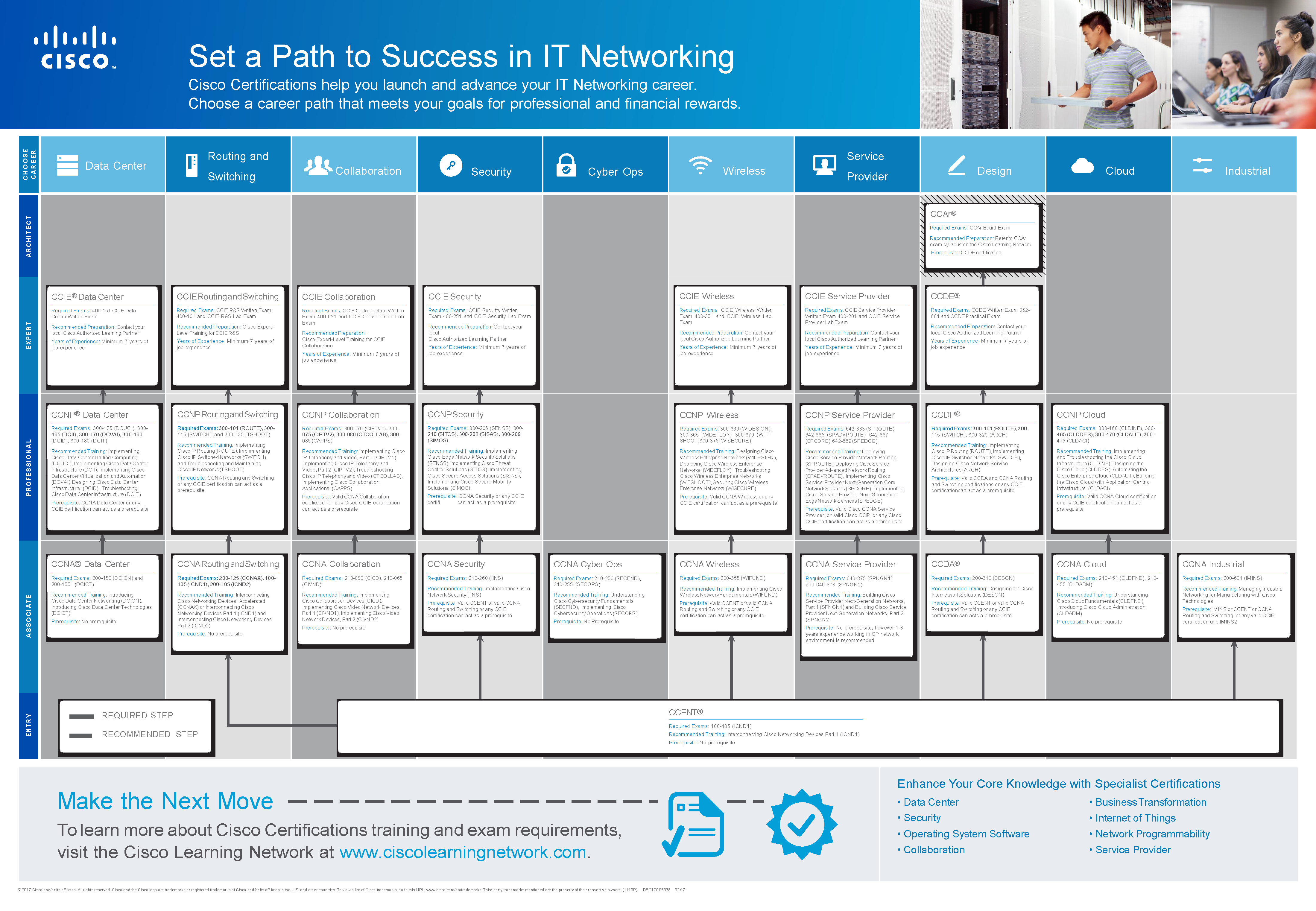 Finding The Right Cisco Path