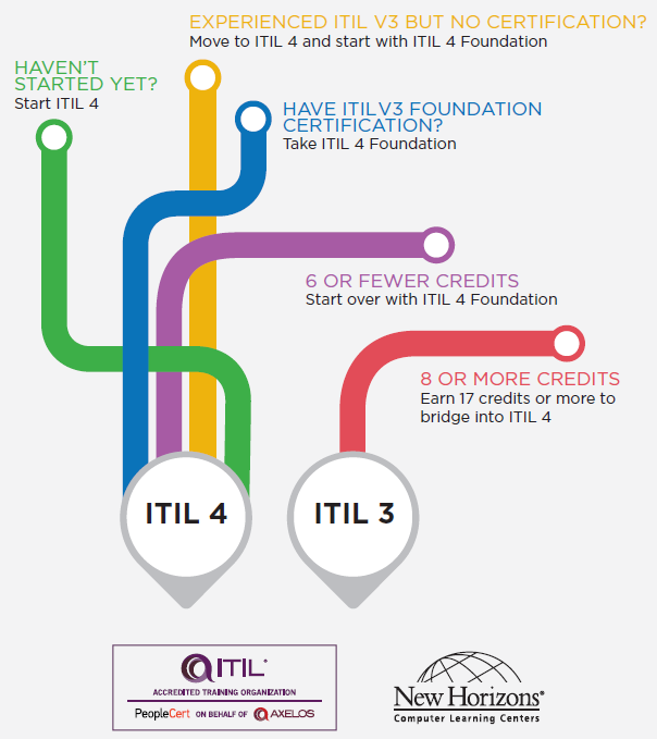 Download the Infographic Where Are You On Your ITIL Journey?