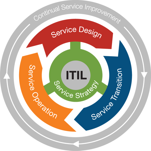 600600p302852EDNmainlife-cycle-phases-itil