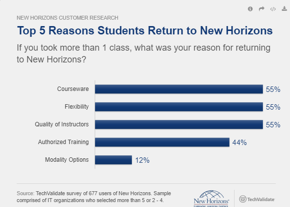 Top 5 Reasons Students Return to New Horizons